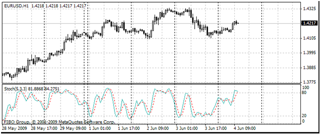 Stochastic Oscillator (Stoch)